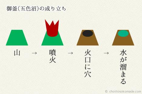 蔵王御釜の歴史簡単図解