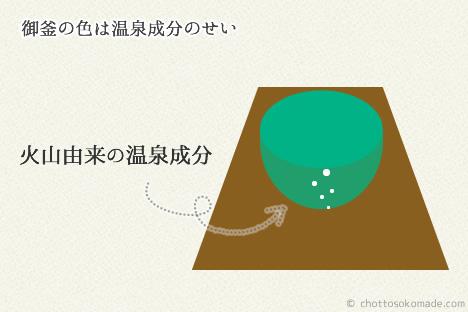 蔵王御釜の水の色は温泉成分のせい